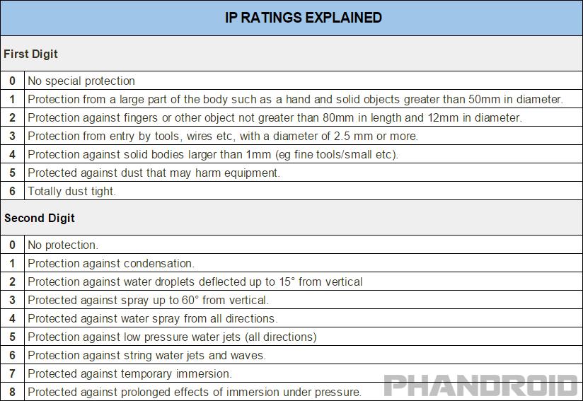 smartphone resistente al agua phandroid