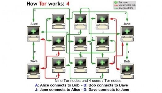 Encriptado en Tor
