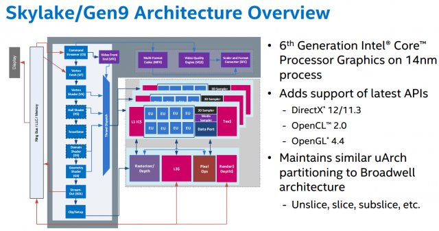 Arquitectura Intel Skylake