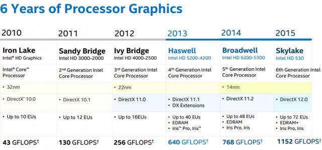 Intel Skylake - Comparación