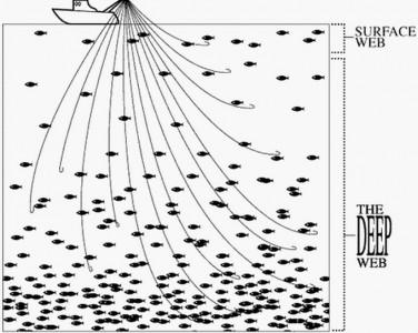 Tamaño de la Deep Web