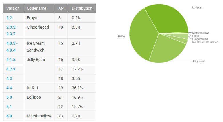 Marshmallow Android 6.0 presente solo en el 0.7 % de los dispositivos3