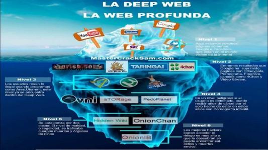 Niveles de la Web y Deep Web